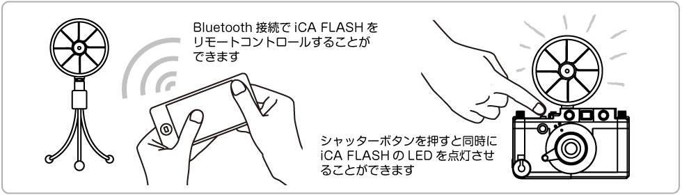 iCA CAM with iCA FLASH