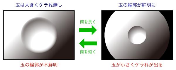筒を短くすれば中央の玉が大きくなりますが、玉の輪郭のボケが強くなります。 また、筒を長くすれば玉の輪郭がはっきりしますが、四隅にケラれが大きく出てしまいます。