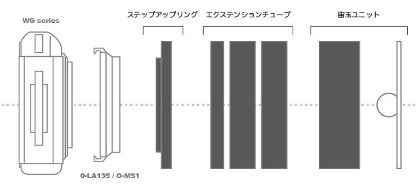 エクステンションチューブの数を変えることにより筒の長さを調整でき、玉の大きさや輪郭の鮮明さを変えることができます。